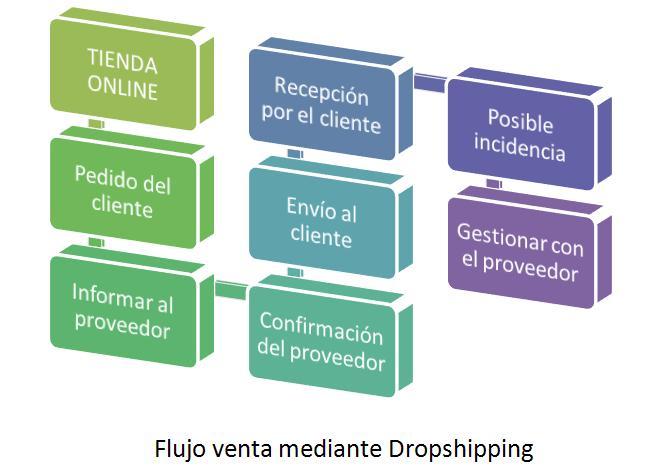 Flujo dropshipping