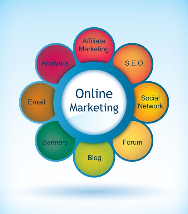 Propuestas de Marketing Online