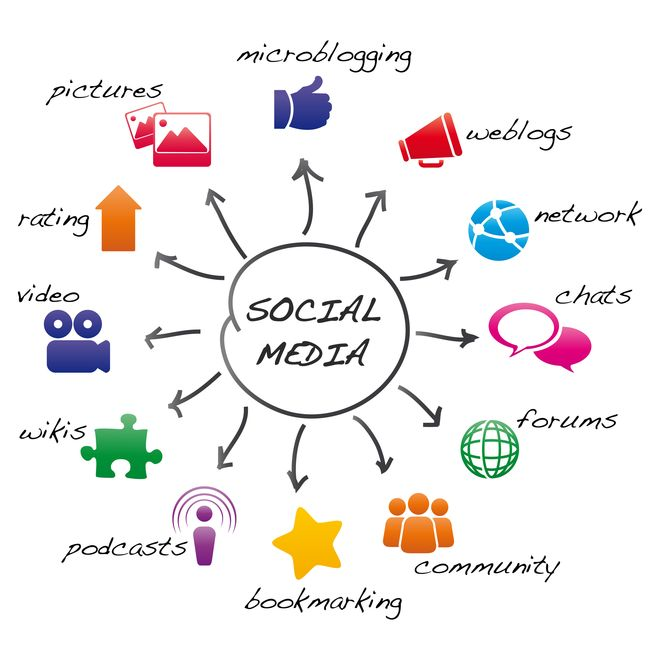 Las claves del Social Media