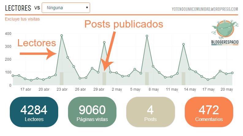 Analítica real proporcionada por Bloggerespacio