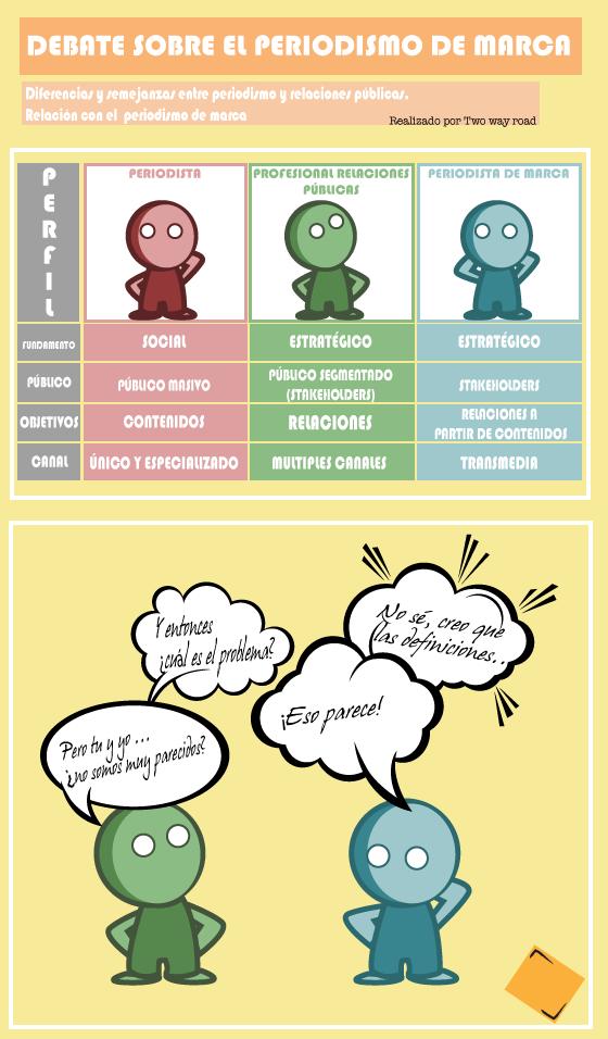 infografia-periodismo-de-marca1