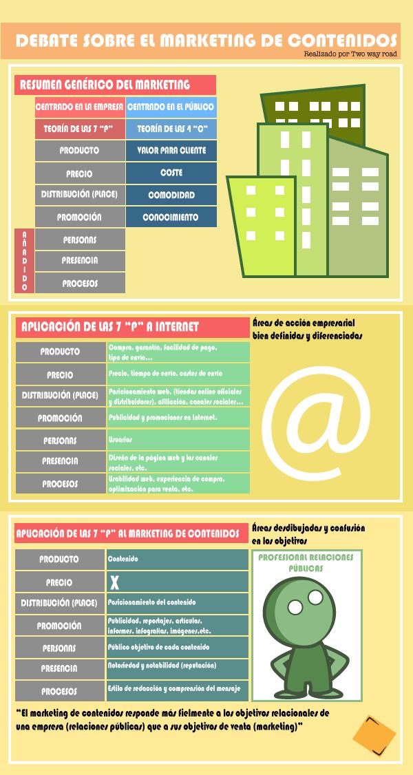 infografia_marketing_de_contenidos1