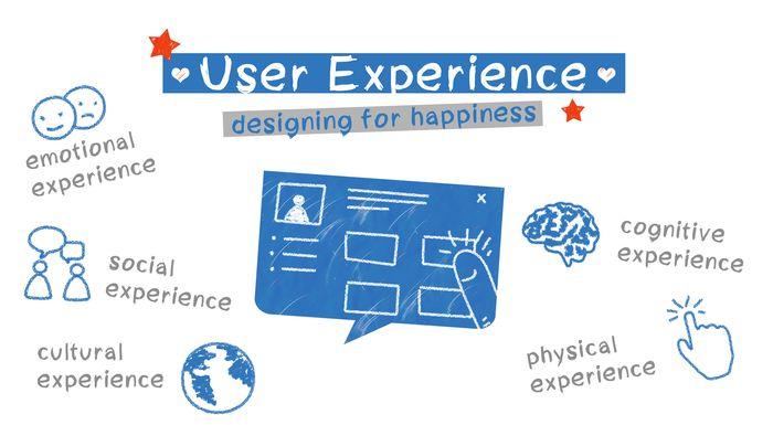 Un diseño enfocado al usuario asegura el éxito de una web