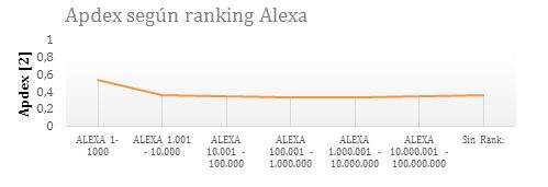 apdex-segun-ranking-alexa