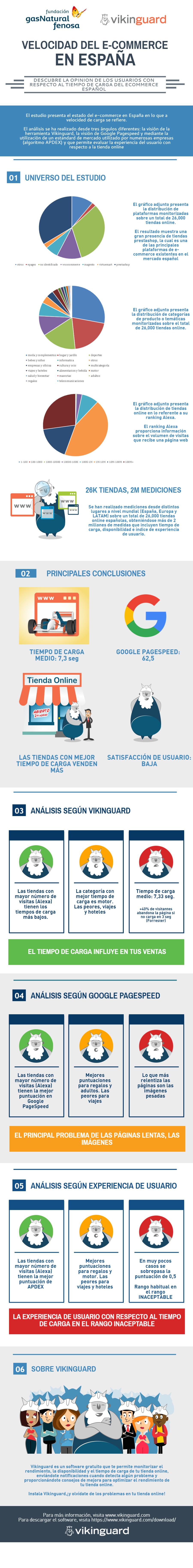 infografia-estudio-sobre-velocidad-de-carga-del-e-commerce-en-espana