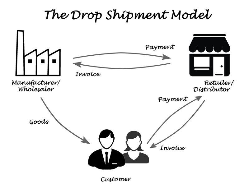 Si quieres triunfar con tu e-commerce, usa las mejores técnicas