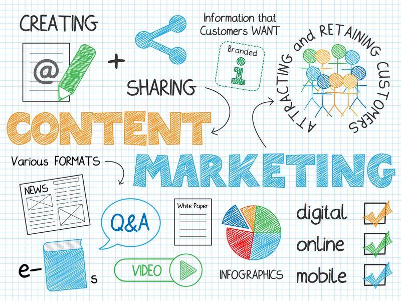 Descubre las utilidades del marketing de contenidos y e-commerce