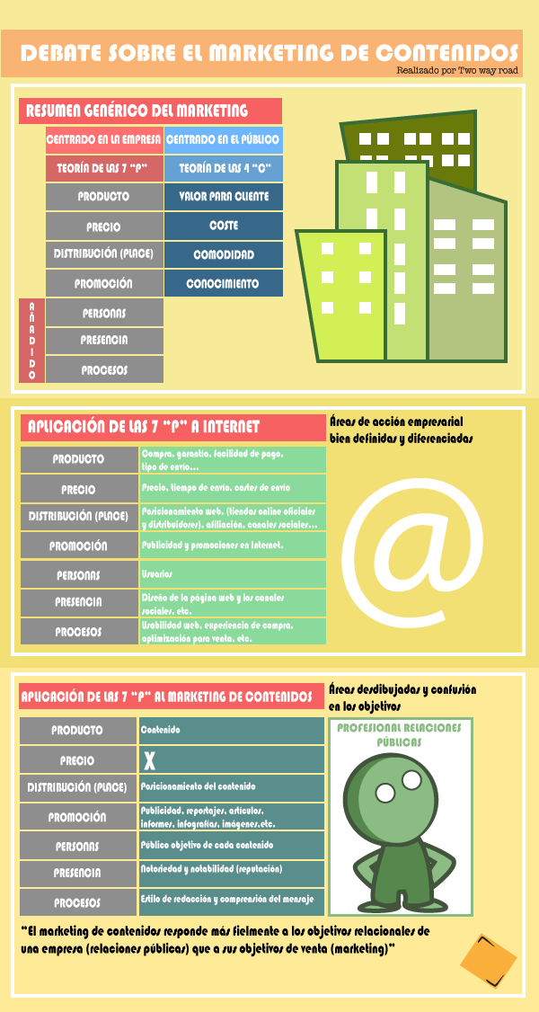 infografia_marketing_de_contenidos1